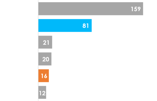 Number of Congested airports by regions in 2019